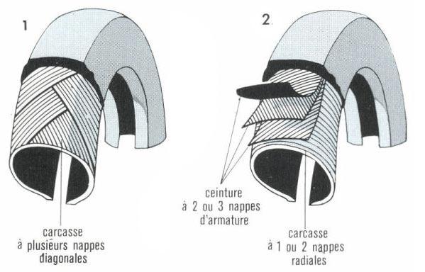 les types et structures de pneus. Black Bedroom Furniture Sets. Home Design Ideas
